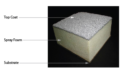 About Spray Polyurethane Foam Spf Energy Efficient Spray